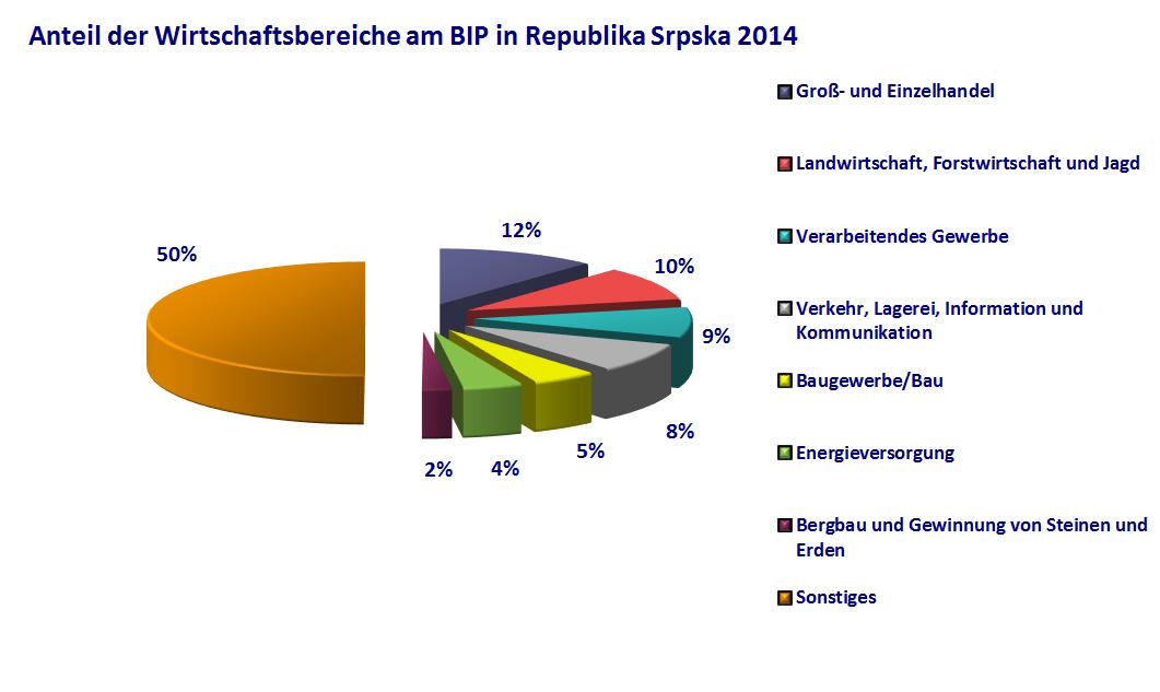 Anteil der Wirtschaftsbereiche am BIP RS 2014
