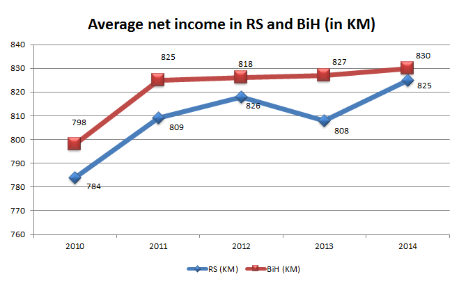 Average net income in RS and BiH
