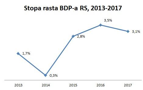 BDP 2017-stopa rasta