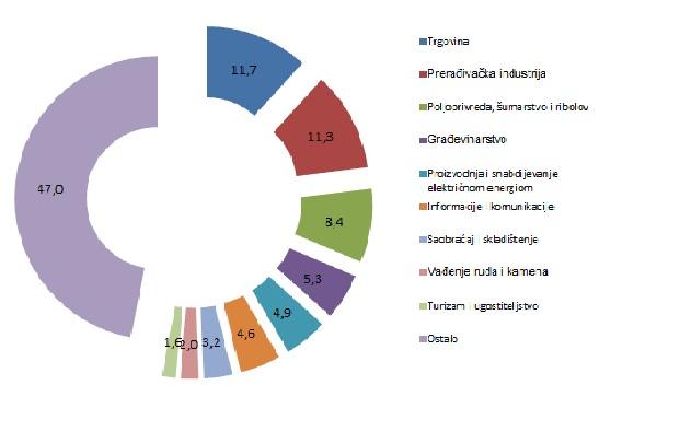 BDP 2017-struktura