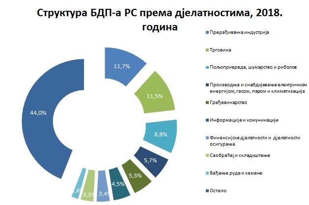 BDP 2018-struktura
