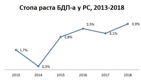 BDP-stopa rasta 2018