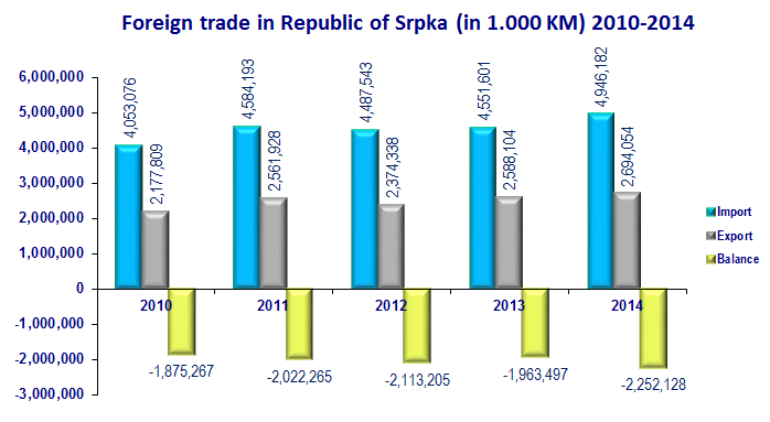 Foreign trade in RS 2010-2014