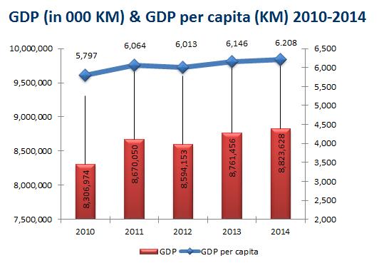 GDP GDP per capita