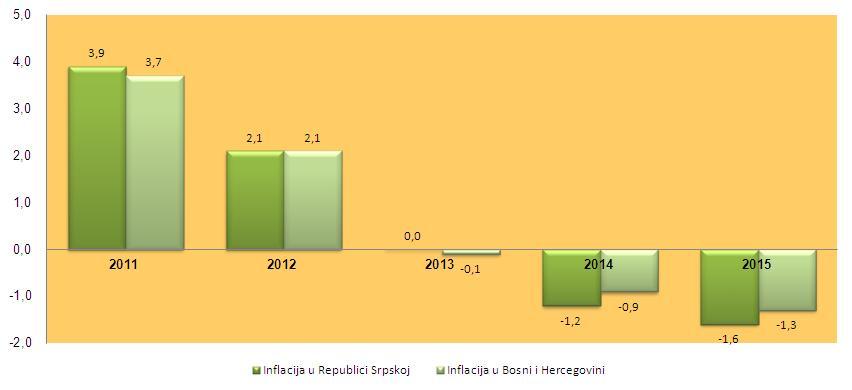 Inflacija 2011-2015