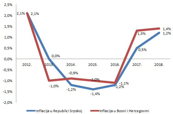 Inflacija RS i BiH 2018