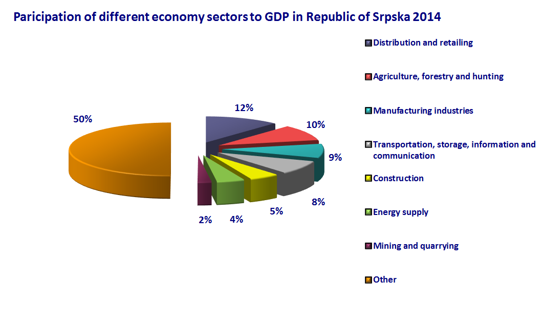 Paticipation of different economy sectors to GDP