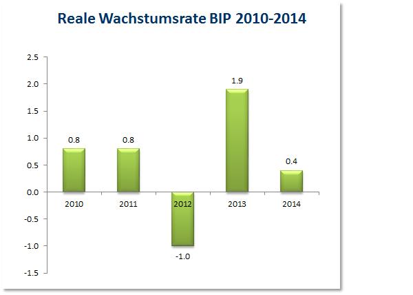 Reale Wachstumsrate BIP 2010-2014