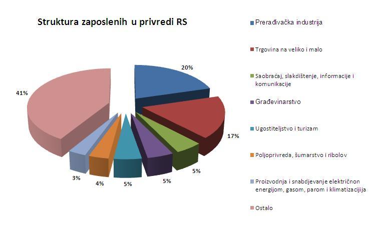 Struk.zaposl. 2011-2015