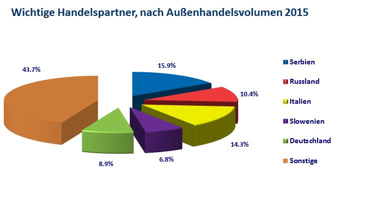 Vodeci partneri prema obimu robne razmjene 2015