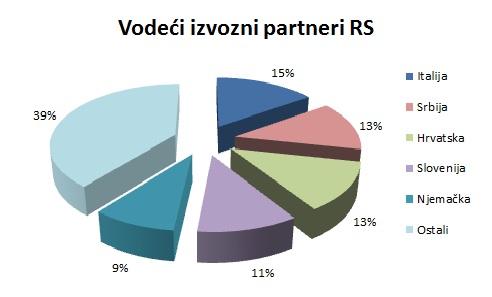 Vodeci partneri_izvoz