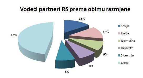 Vodeci partneri_obim