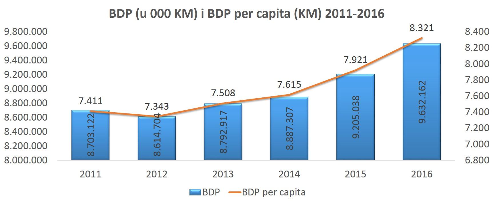 bdp, bdp per capita