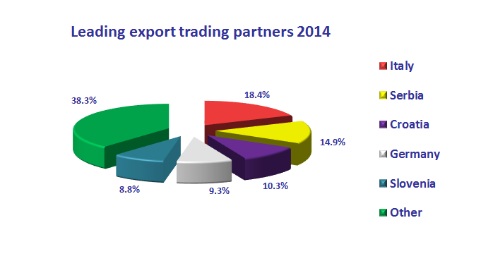 leading export trading partners 2014