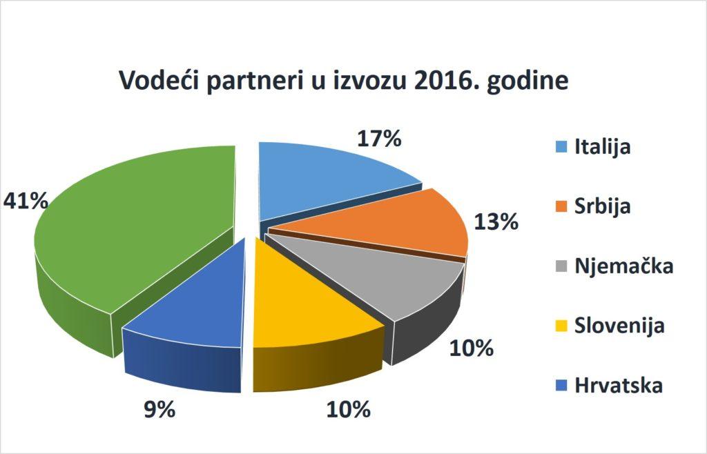 partneri 17