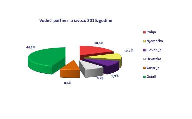 partneri izvoz 2011-2015