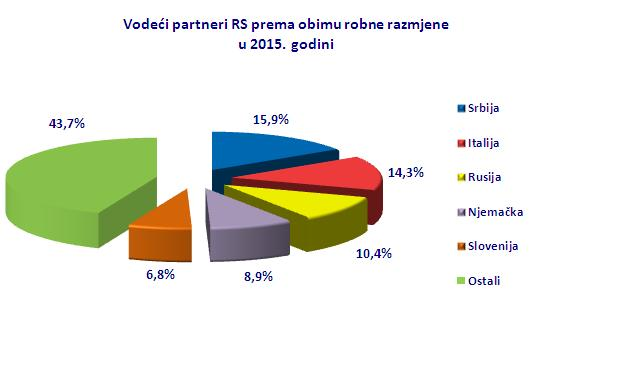 partneri-obim 2011-2015