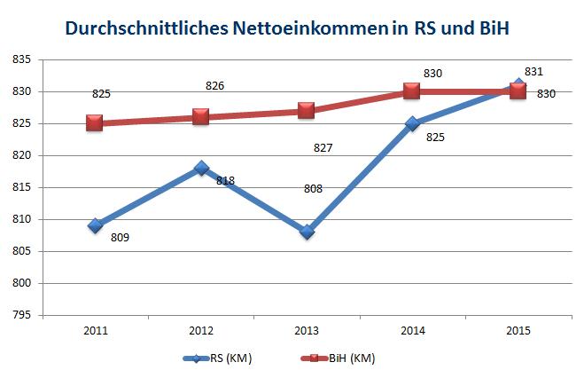 prosjecana neto plata 2011-2015